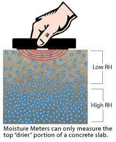 Moisture Meter Illustration