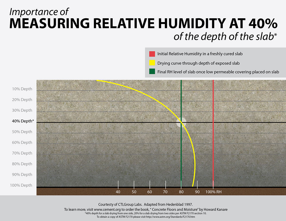Relative Humidity Testing And The Rapid Rh Wagner Meters