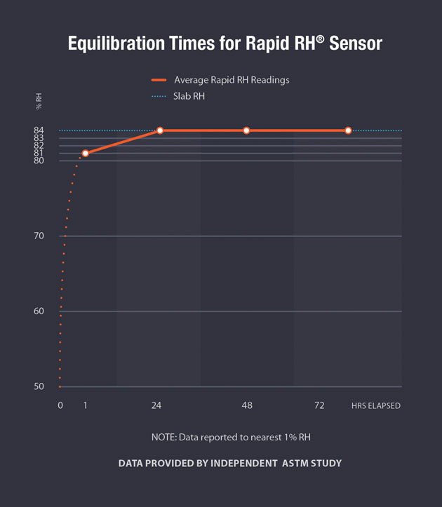 Equilibration times for Rapid RH